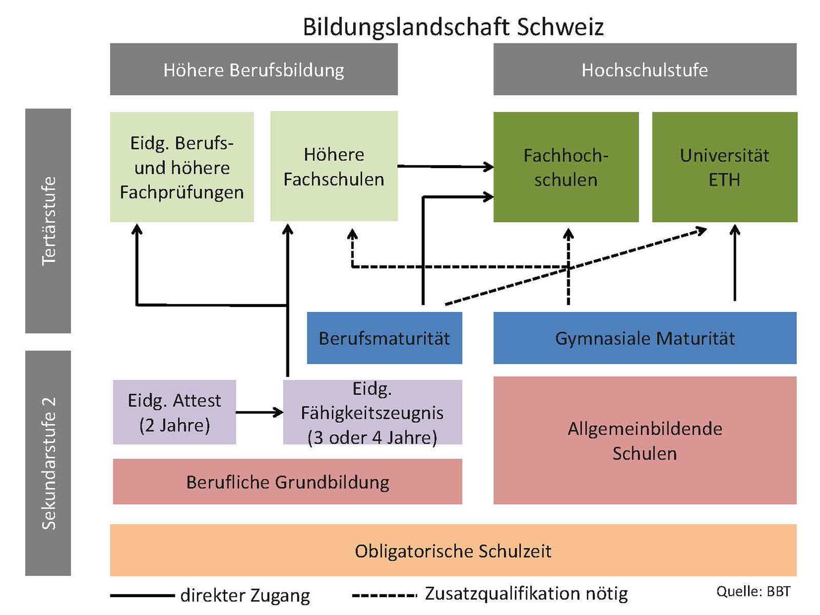 Wipkinger for Berufe in der schweiz